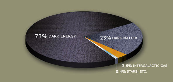 Pie chart of dark matter and dark energy in the universe