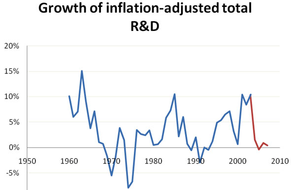 Growth of inflation-adjusted total R and D