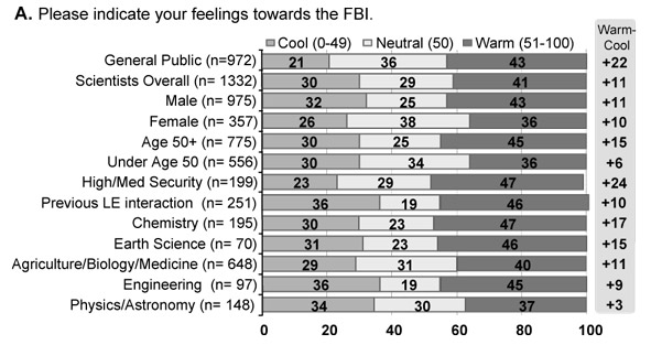 Survey results to the question: Feelings towards the FBI