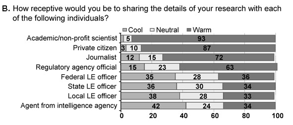 Survey results to the question: How receptive would you be to sharing the results of your research with each of the following individuals?