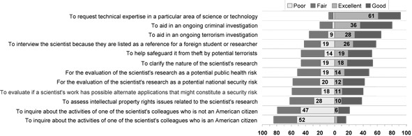 List of responses from scientists answering the question: There are many reasons that an FBI agent might want to talk with a scientist. For each of the following, please indicate whether you believe it is an excellent, good, fair, or poor reason for an FBI agent to approach a scientist.