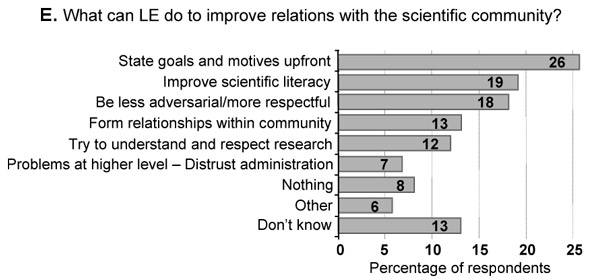 Survey results to the question: What can LE do to improve relations with the scientific community?