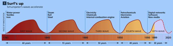 Kondratiev Waves, as Postulated by Joseph Schumpeter.