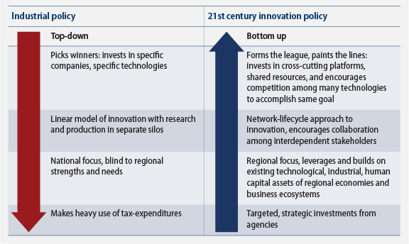 e9a96b067bf1 A 21st Century Approach to Manufacturing Innovation - Center for ...